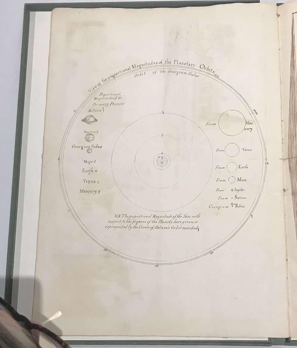 Planetary orbits illustration from Lydia Bishop manuscript, The Abbey Studio